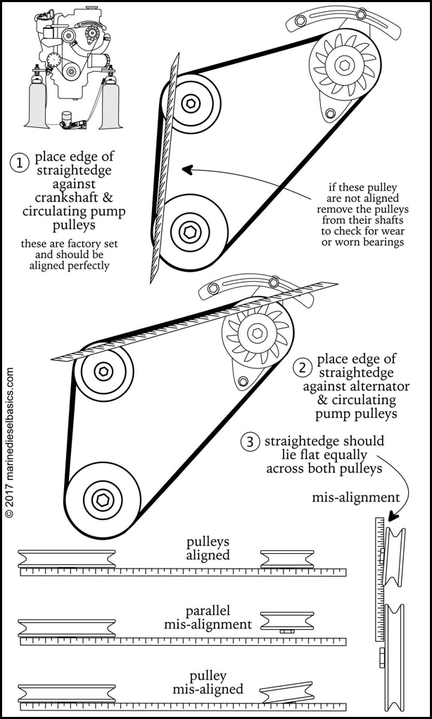 Checking Belt Pulley Alignment from Marine Diesel Basics