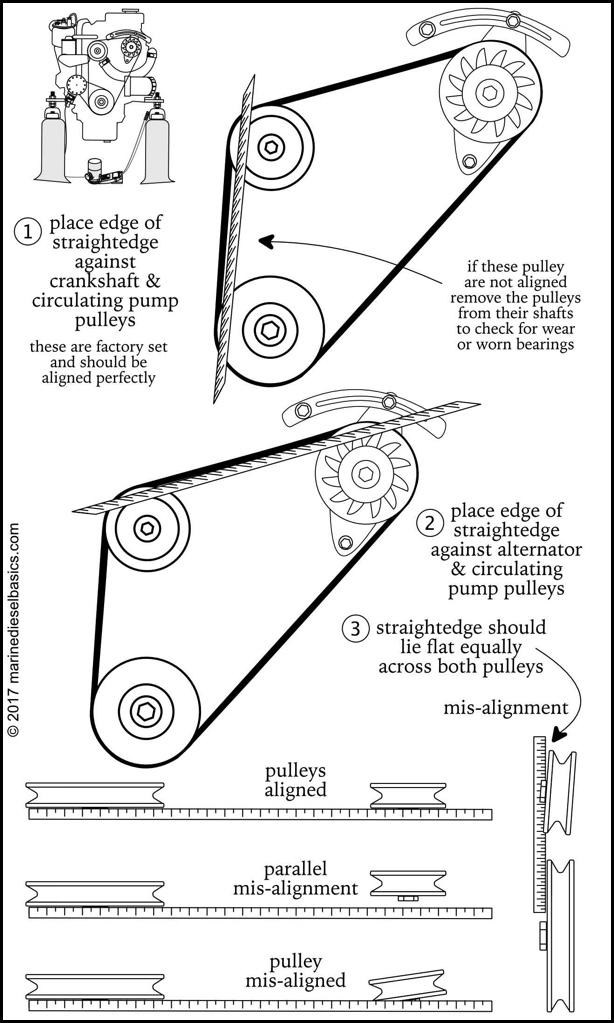 Marine Diesel Basics에서 Belt Pulley Alignment 점검