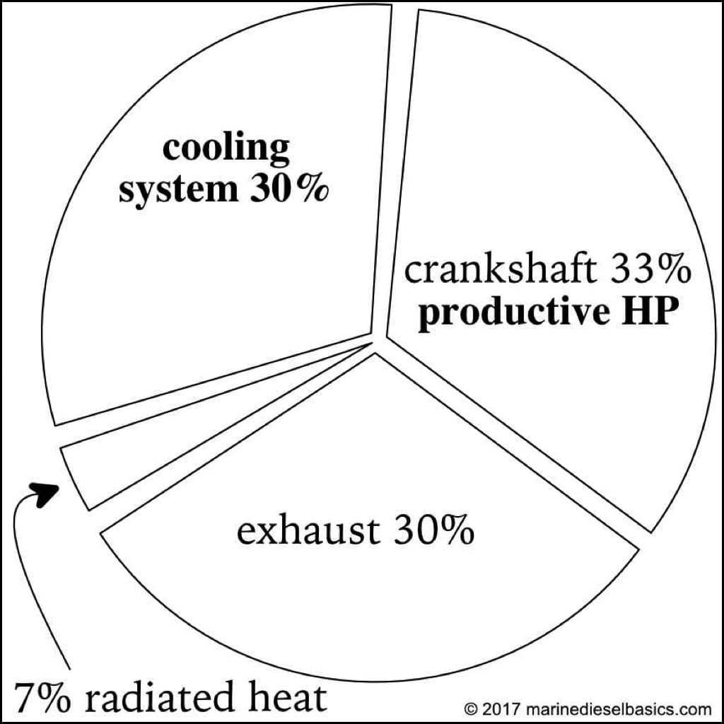 마린 디젤 기본에서 디젤 엔진 냉각 원형 차트