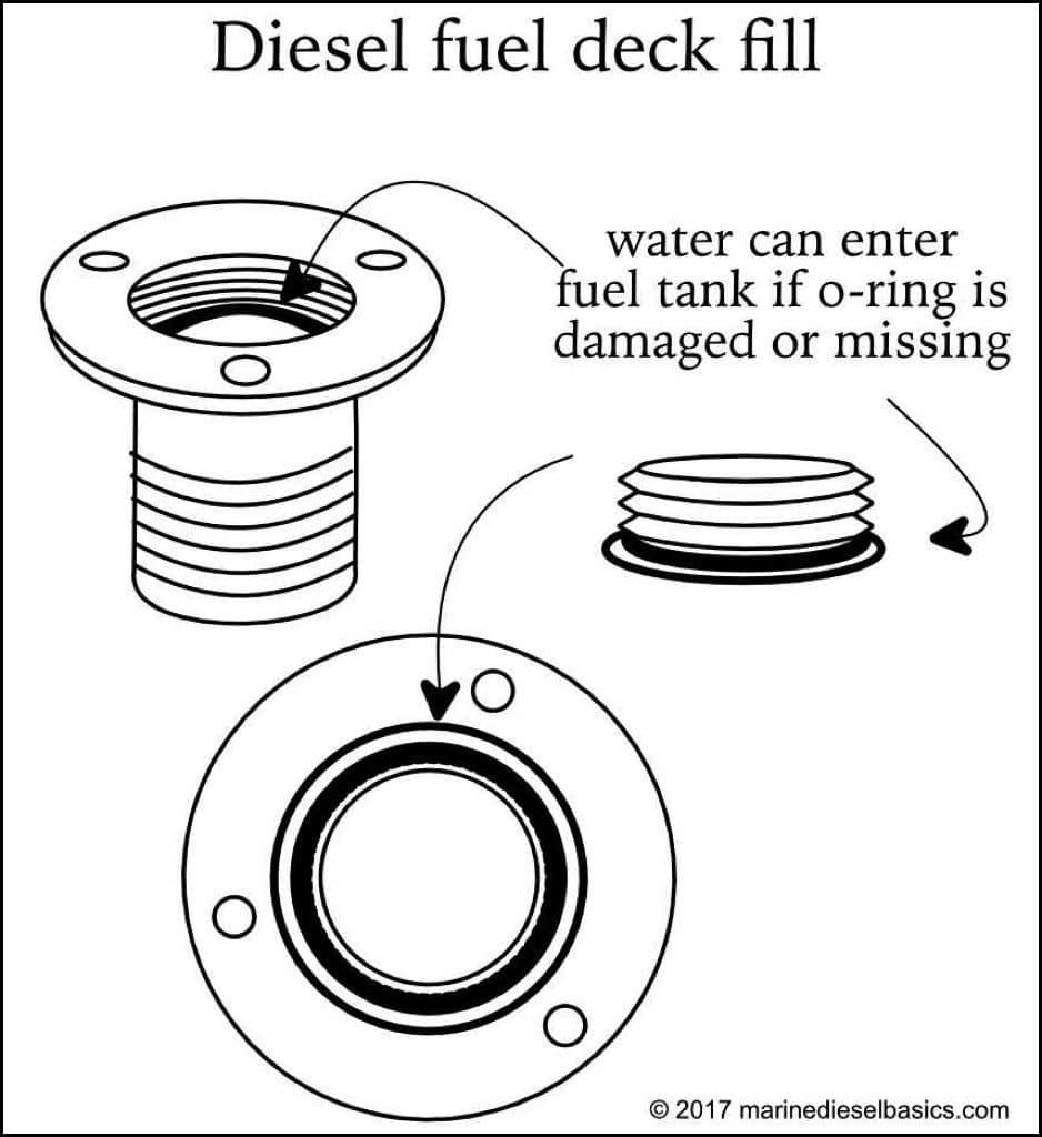 Inspect Diesel Fuel Deck Fill from Marine Diesel Basics