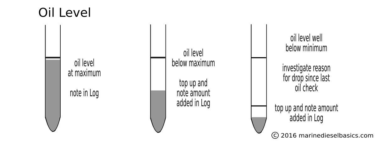 Dipstick inspection OIL LEVEL Marine Diesel Basics