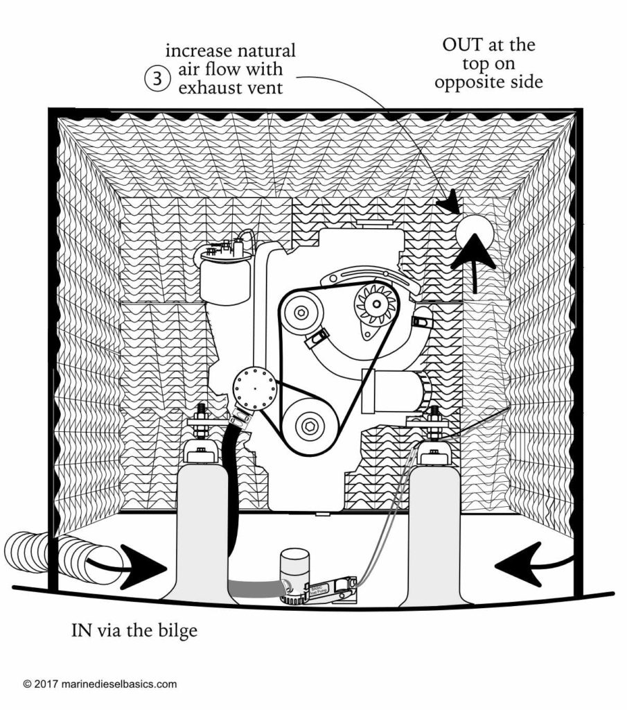 Importance Of Good Engine Room Ventilation
