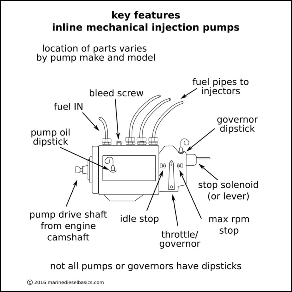 Injection Pump with Labels from Marine Diesel Basics