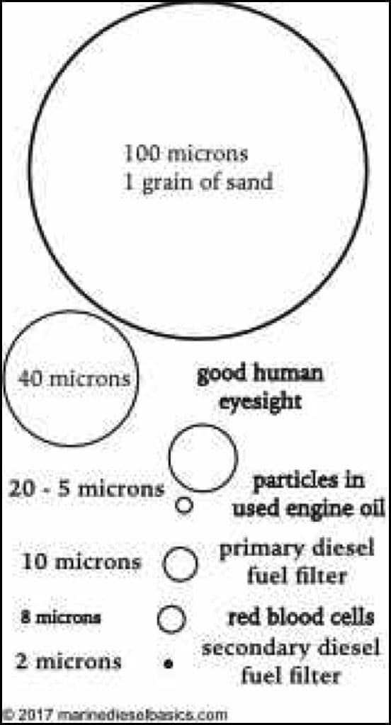 Comparison of Micron Sizes from Marine Diesel Basics