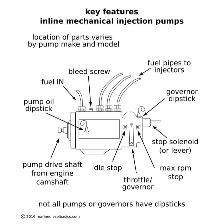 Diesel injection pump with explanatory labels