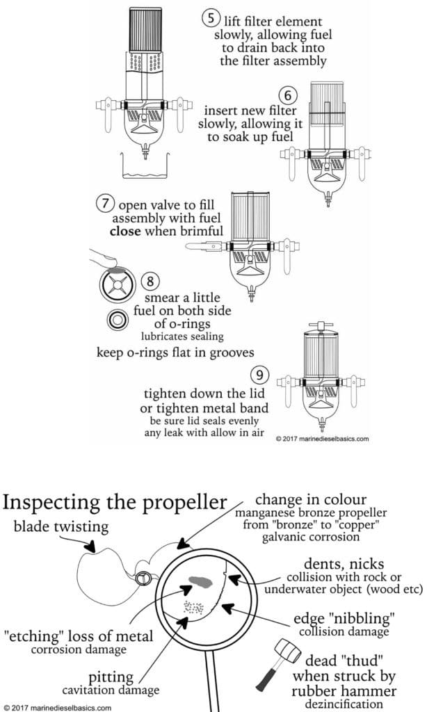 Marine diesel Basics change fuel filter & check propeller