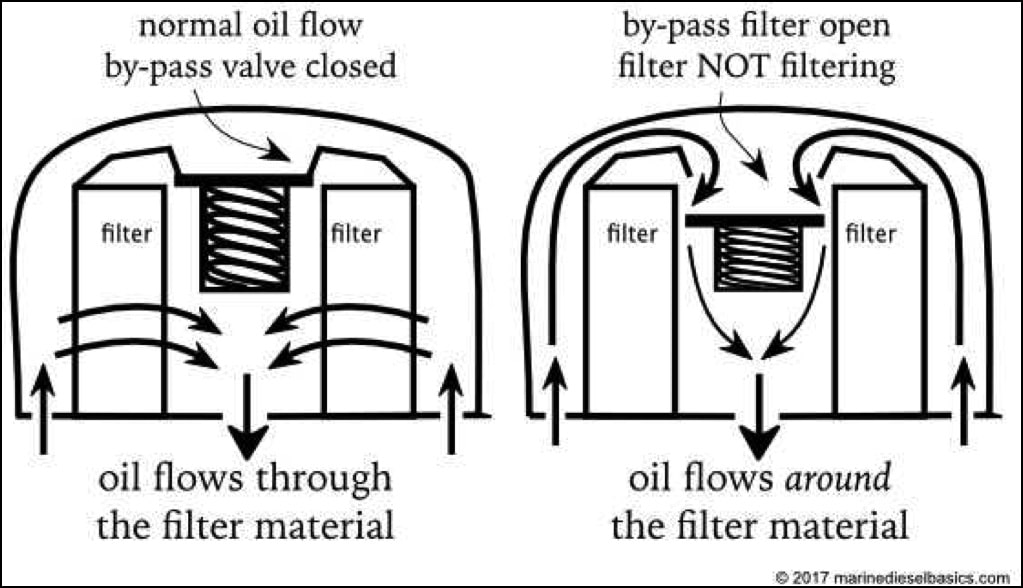 oil filter by-pass valve from Marine Diesel Basics